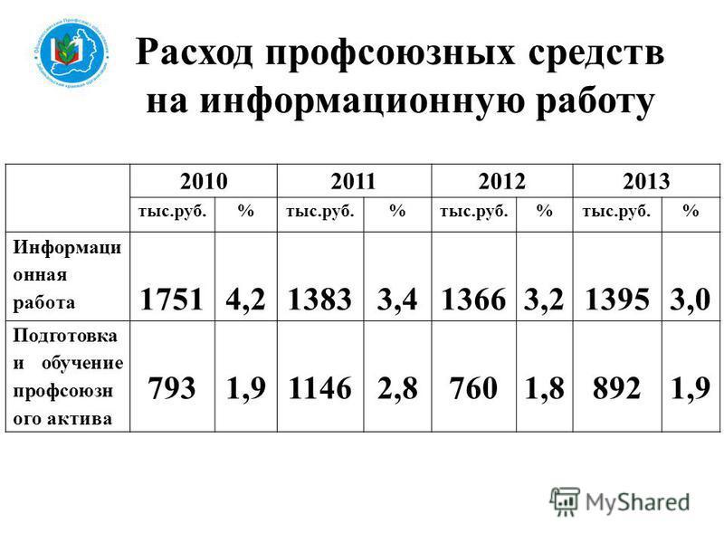 Расход профсоюзных средств на информационную работу 2010201120122013 тыс.руб.% % % % Информаци онная работа 17514,213833,413663,213953,0 Подготовка и обучение профсоюзного актива 7931,911462,87601,88921,9
