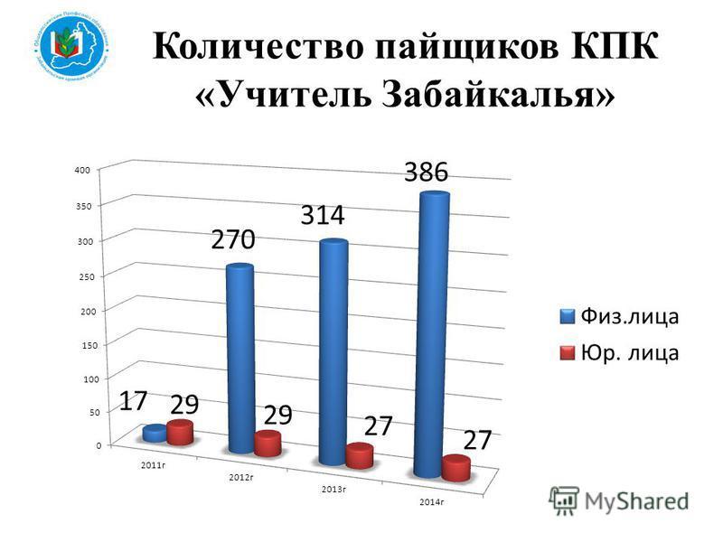Количество пайщиков КПК «Учитель Забайкалья»