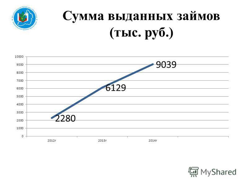 Сумма выданных займов (тыс. руб.)