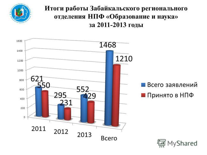 Итоги работы Забайкальского регионального отделения НПФ «Образование и наука» за 2011-2013 годы