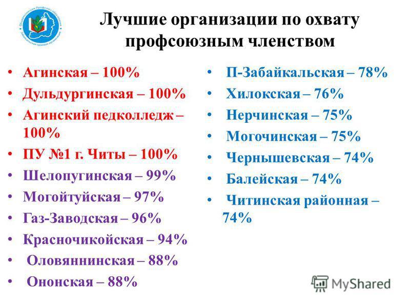 Агинская – 100% Дульдургинская – 100% Агинский педколледж – 100% ПУ 1 г. Читы – 100% Шелопугинская – 99% Могойтуйская – 97% Газ-Заводская – 96% Красночикойская – 94% Оловяннинская – 88% Ононская – 88% П-Забайкальская – 78% Хилокская – 76% Нерчинская