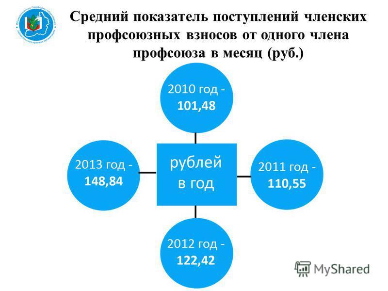 Средний показатель поступлений членских профсоюзных взносов от одного члена профсоюза в месяц (руб.)