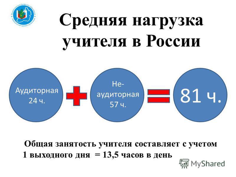 Средняя нагрузка учителя в России Общая занятость учителя составляет с учетом 1 выходного дня = 13,5 часов в день Аудиторная 24 ч. Не- аудиторная 57 ч. 81 ч.
