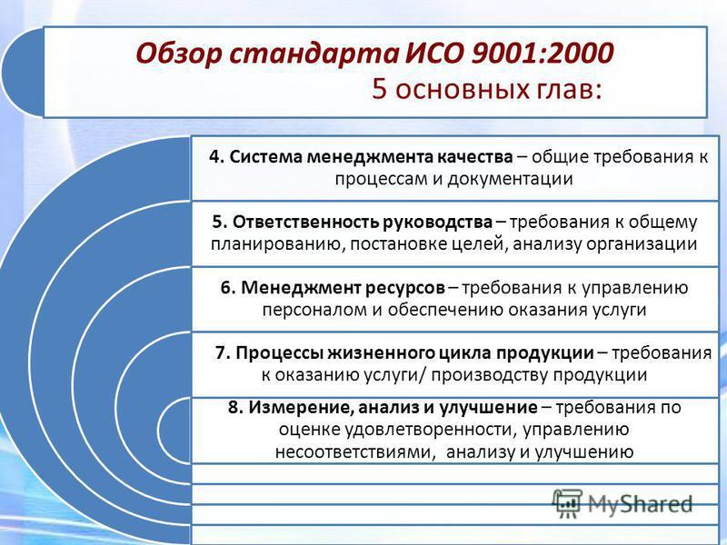 Обзор стандарта ИСО 9001:2000 5 основных глав: 4. Система менеджмента качества – общие требования к процессам и документации 5. Ответственность руководства – требования к общему планированию, постановке целей, анализу организации 6. Менеджмент ресурс