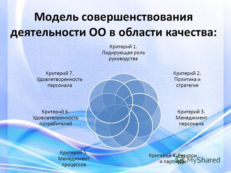 Модель совершенствования деятельности ОО в области качества: Критерий 1. Лидирующая роль руководства Критерий 2. Политика и стратегия Критерий 3. Менеджмент персонала Критерий 4. Ресурсы и партнеры Критерий 5. Менеджмент процессов Критерий 6. Удовлет