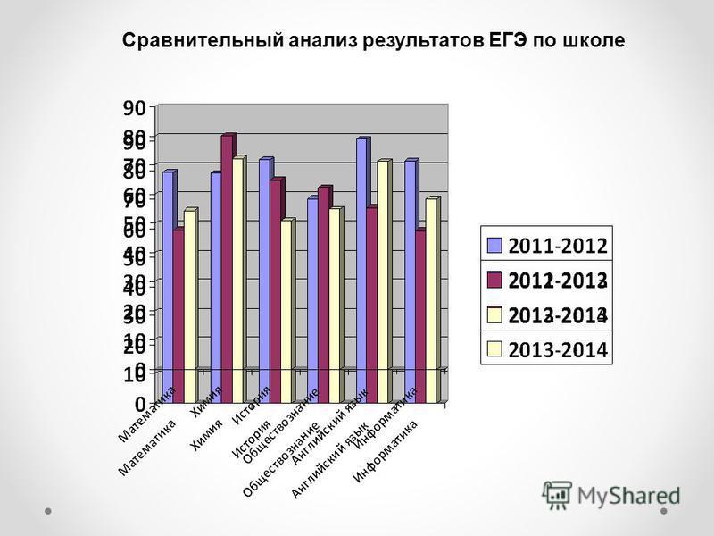 Сравнительный анализ результатов ЕГЭ по школе