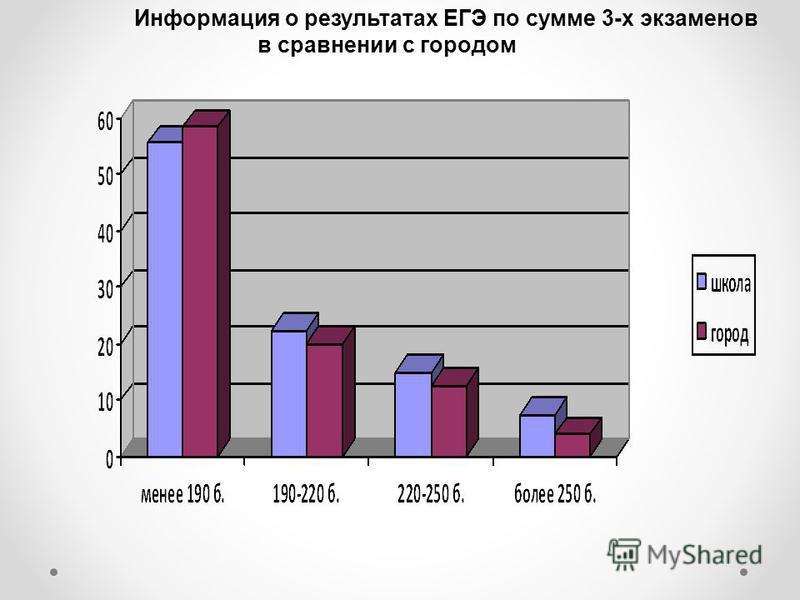 Информация о результатах ЕГЭ по сумме 3-х экзаменов в сравнении с городом