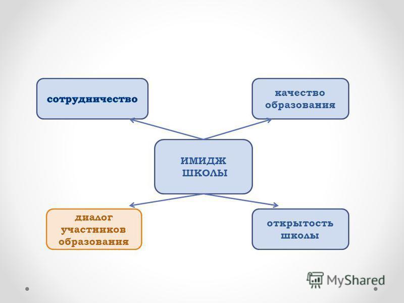 ИМИДЖ ШКОЛЫ качество образования открытость школы диалог участников образования