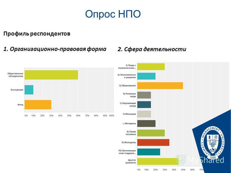 Опрос НПО Стр. Профиль респондентов 1. Организационно-правовая форма 2. Сфера деятельности