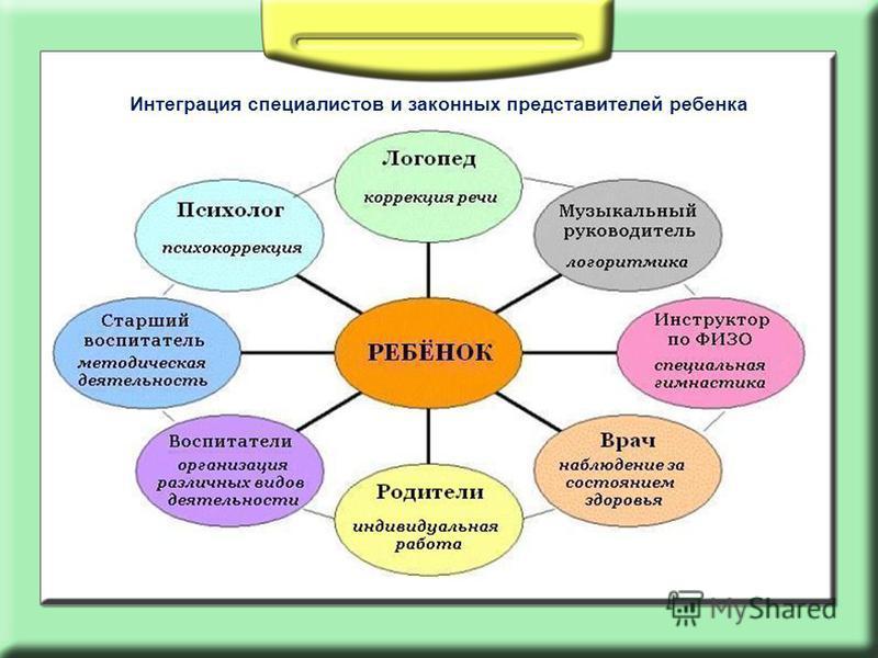 Интеграция специалистов и законных представителей ребенка