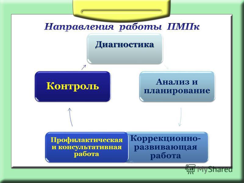 Диагностика Анализ и планирование Коррекционно- развивающая работа Профилактическая и консультативная работа Контроль