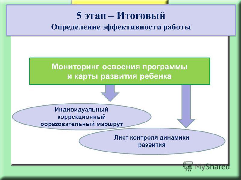 Документы специалистов: 5 этап – Итоговый Определение эффективности работы 5 этап – Итоговый Определение эффективности работы Индивидуальный коррекционный образовательный маршрут Лист контроля динамики развития Мониторинг освоения программы и карты р