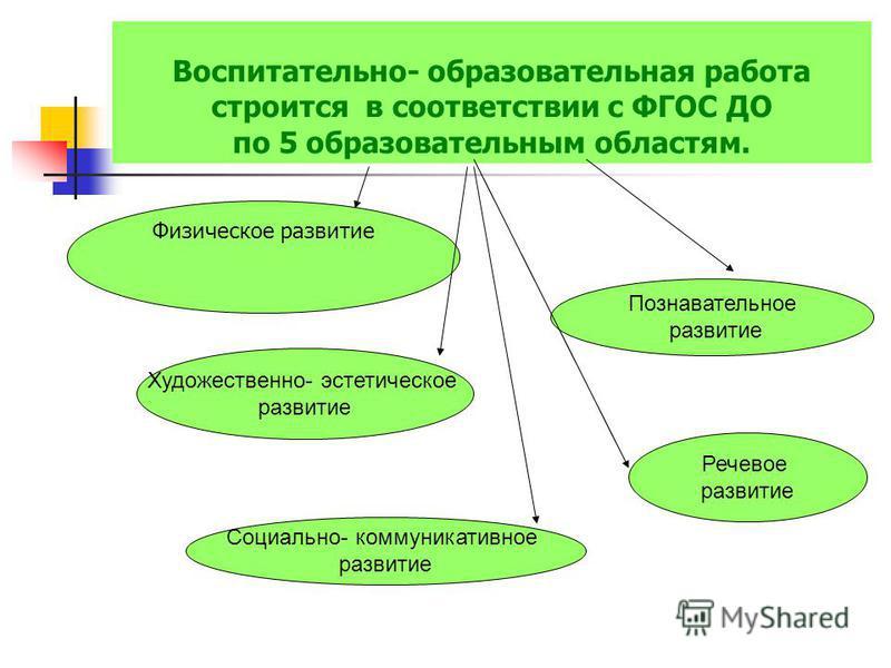 Воспитательно- образовательная работа строится в соответствии с ФГОС ДО по 5 образовательным областям. Познавательное развитие Социально- коммуникативное развитие Речевое развитие Художественно- эстетическое развитие Физическое развитие