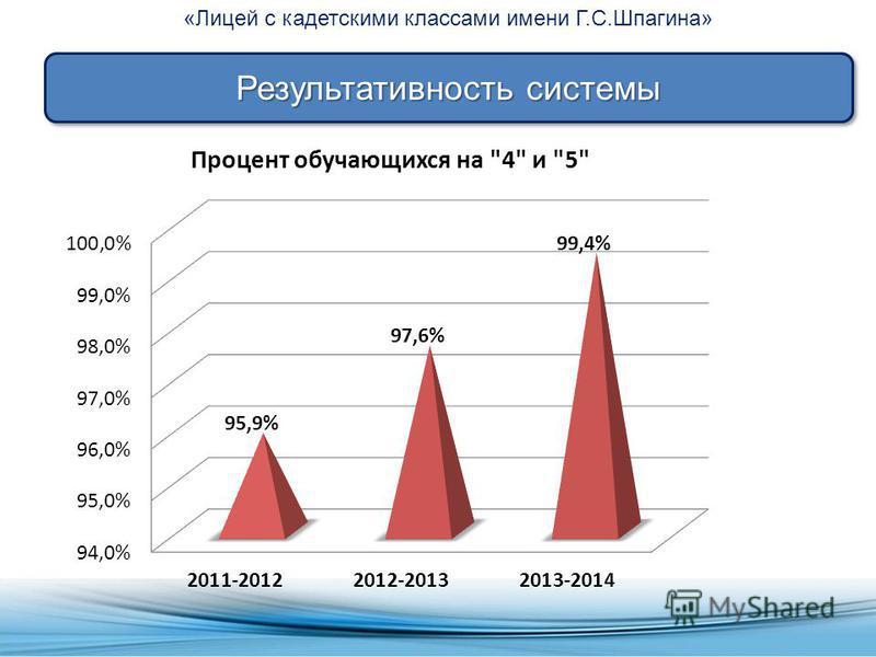 «Лицей с кадетскими классами имени Г.С.Шпагина» Результативность системы