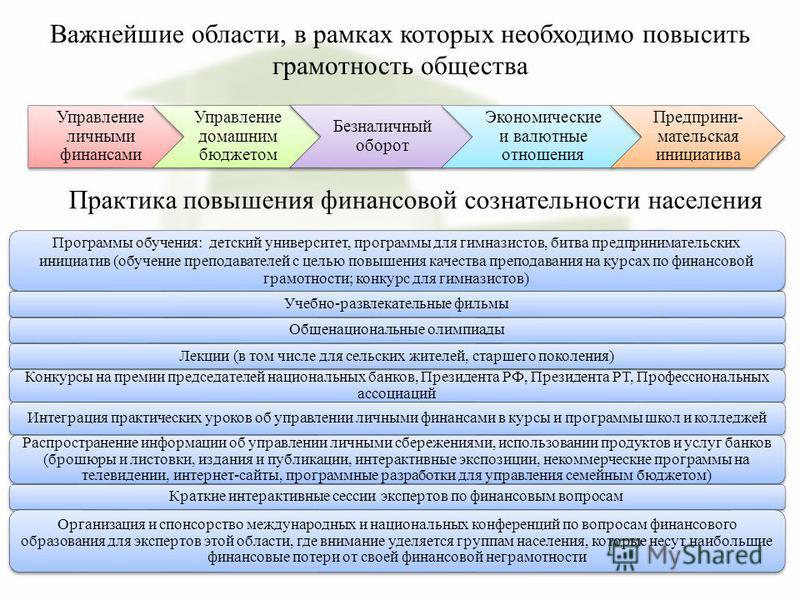Важнейшие области, в рамках которых необходимо повысить грамотность общества Управление личными финансами Управление домашним бюджетом Безналичный оборот Экономические и валютные отношения Предприни- мательская инициатива Практика повышения финансово