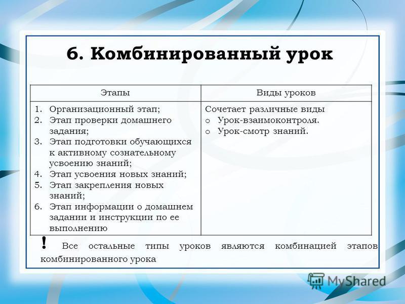 6. Комбинированный урок Этапы Виды уроков 1. Организационный этап; 2. Этап проверки домашнего задания; 3. Этап подготовки обучающихся к активному сознательному усвоению знаний; 4. Этап усвоения новых знаний; 5. Этап закрепления новых знаний; 6. Этап
