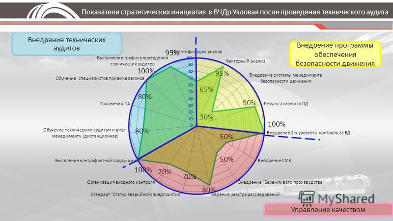 Управление качеством Показатели стратегических инициатив в ВЧДр Узловая после проведения технического аудита