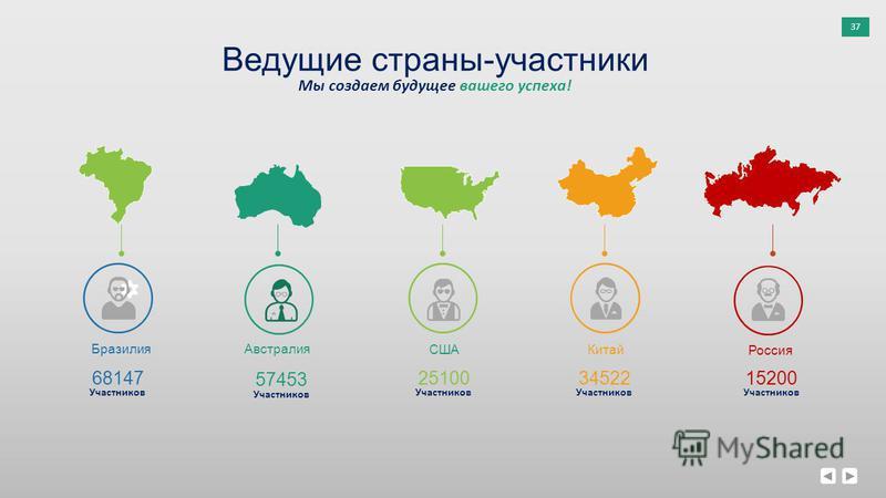 37 Ведущие страны-участники Мы создаем будущее вашего успеха! 57453 Участников 68147 Участников 34522 Участников 15200 Участников 25100 Участников Бразилия Австралия США Китай Россия