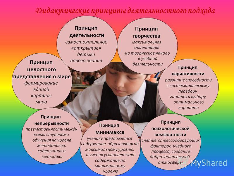 Дидактические принципы деятельностного подхода Принцип целостного представления о мире формирование единой картины мира Принцип непрерывности преемственность между всеми ступенями обучения на уровне методологии, содержания и методики Принцип минимакс