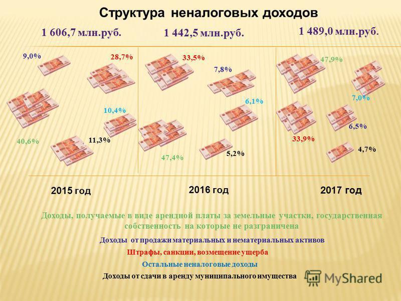 Структура налоговых доходов 2016 год 63,0% 2017 год НДФЛ ЕНВД 20,4% 10,6% 4 436,2 млн.руб. Земельный налог Прочие 2015 год 6,0% 4 646,4 млн.руб. НДФЛ Земельный налог ЕНВД Прочие 65,1% 18,5% 10,8% 5,6% НДФЛ Земельный налог ЕНВД Прочие 4 960,2 млн.руб.