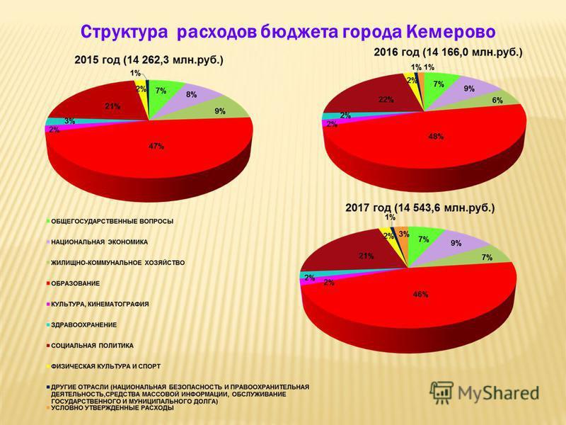 Бюджет города Кемерово по расходам в разрезе полномочий (млн.руб.) Наименование 2015 год 2016 год 2017 год Полномочия местного бюджета Межбюджетные трансферты, за исключением дотаций Итого бюджет Полномочия местного бюджета Межбюджетные трансферты, з