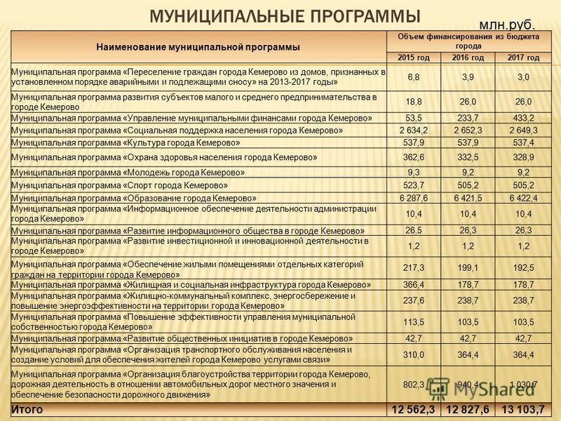 Структура расходов бюджета города Кемерово
