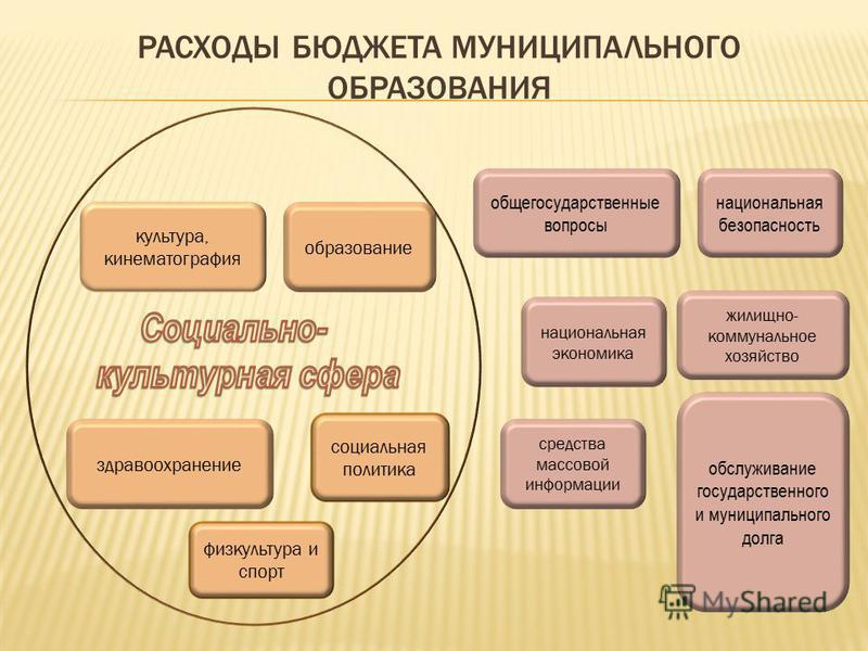 Дотации - межбюджетные трансферты (бюджетные средства), предоставляемые на безвозмездной и безвозвратной основе для покрытия текущих расходов без определения конкретных целей и условий их использования. Субвенции - межбюджетные трансферты (бюджетные
