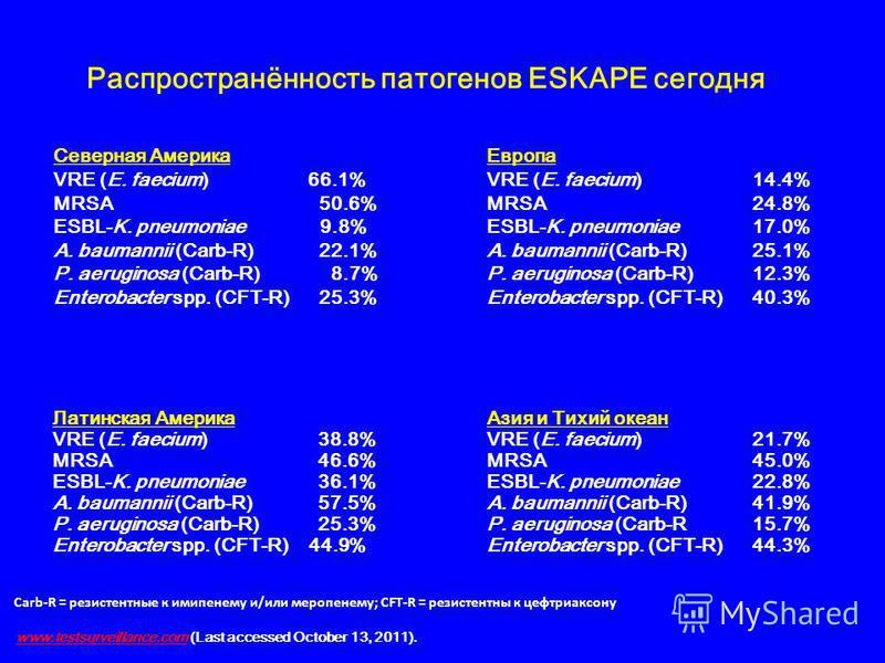 Распространённость патогенов ESKAPE сегодня Северная Америка VRE (E. faecium) 66.1% MRSA50.6% ESBL-K. pneumoniae 9.8% A. baumannii (Carb-R)22.1% P. aeruginosa (Carb-R) 8.7% Enterobacter spp. (CFT-R)25.3% Европа VRE (E. faecium) 14.4% MRSA24.8% ESBL-K