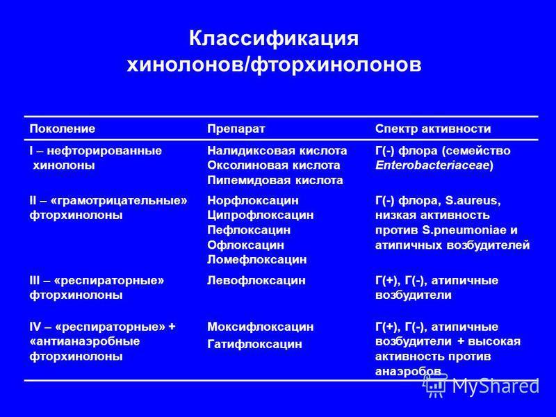 Классификация хинолонов/фторхинолонов Поколение ПрепаратСпектр активности I – нефторированные хинолоны Налидиксовая кислота Оксолиновая кислота Пипемидовая кислота Г(-) флора (семейство Enterobacteriaceae) II – «грамотрицательные» фторхинолоны Норфло