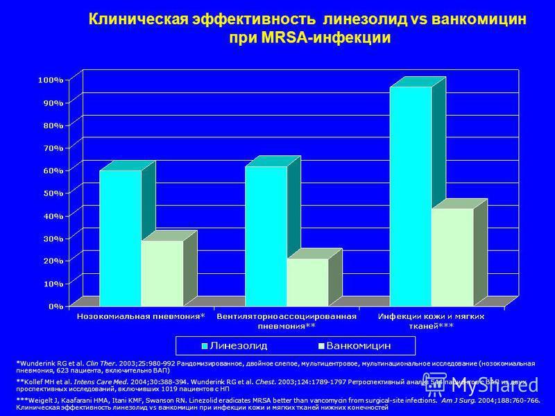 Клиническая эффективность линезолид vs ванкомицин при MRSA-инфекции *Wunderink RG et al. Clin Ther. 2003;25:980-992 Рандомизированное, двойное слепое, мультицентровое, мультинациональное исследование (нозокомиальная пневмония, 623 пациента, включител