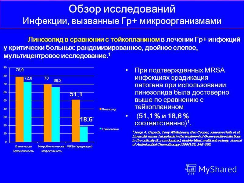 При подтвержденных MRSA инфекциях эрадикация патогена при использовании линезолида была достоверно выше по сравнению с тейкопланином (51,1 % и 18,6 % соответственно) 1. Обзор исследований Инфекции, вызванные Гр+ микроорганизмами Линезолид в сравнении