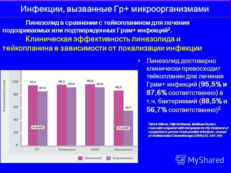 Линезолид достоверно клинически превосходит тейкопланин для лечения Грам+ инфекций (95,5% и 87,6% соответственно ) в т.ч. бактериемий (88,5% и 56,7% соответственно) 2 Инфекции, вызванные Гр+ микроорганизмами Линезолид в сравнении с тейкопланином для