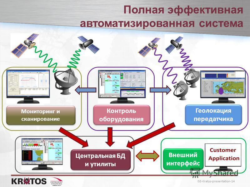 ISE-Kratos-presentation-14 Полная эффективная автоматизированная система Мониторинг и сканирование Геолокация передатчика Геолокация передатчика Контроль оборудования Центральная БД и утилиты Внешний интерфейс Внешний интерфейс