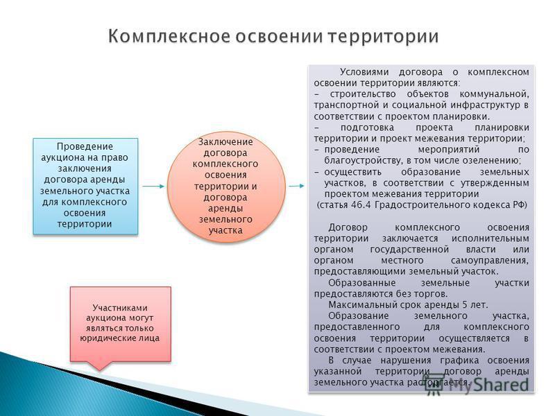 договор аренды земли зк рф Советнику известно