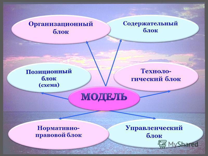 Позиционный блок (схема) Позиционный блок (схема) Содержательный блок Организационный блок Управленческий блок Нормативно- правовой блок Техноло- гический блок