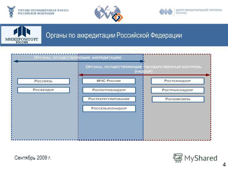Органы по аккредитации Российской Федерации 4 Сентябрь 2009 г.