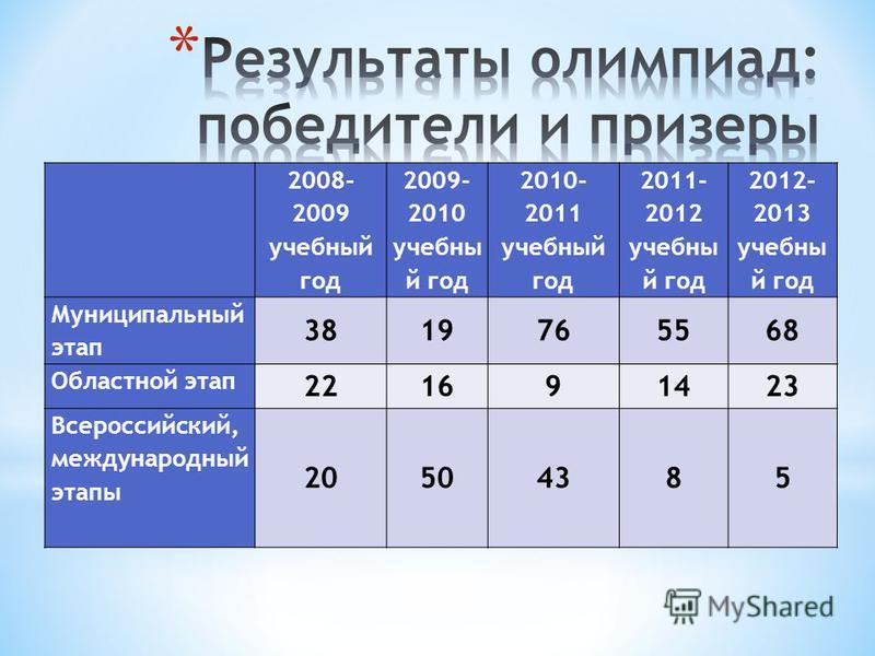 2008- 2009 учебный год 2009- 2010 учебный год 2010- 2011 учебный год 2011- 2012 учебный год 2012- 2013 учебный год Муниципальный этап 3819765568 Областной этап 221691423 Всероссийский, международный этапы 20504385