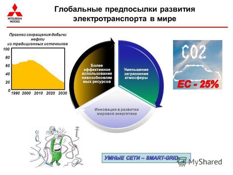 Глобальные предпосылки развития электротранспорта в мире Уменьшение загрязнения атмосферы Инновации в развитии мировой энергетики Более эффективное использование невозобновляемых ресурсов 19902000201020202030 20 40 60 80 100 0 Прогноз сокращения добы