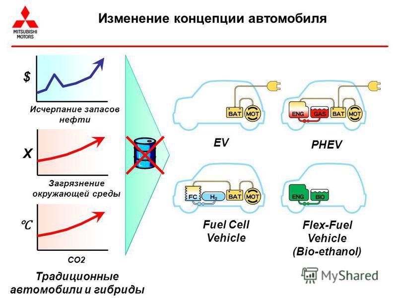 Изменение концепции автомобиля EV PHEV Fuel Cell Vehicle Flex-Fuel Vehicle (Bio-ethanol) $ Исчерпание запасов нефти Загрязнение окружающей среды CO2 X Традиционные автомобили и гибриды