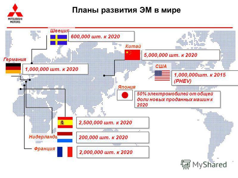 2,000,000 шт. к 2020 Франция 5,000,000 шт. к 2020 Китай 50% электромобилей от общей доли новых проданных машин к 2020 Япония США 1,000,000 шт. к 2015 (PHEV) Нидерланды Швеция 600,000 шт. к 2020 Планы развития ЭМ в мире 1,000,000 шт. к 2020 Германия 2