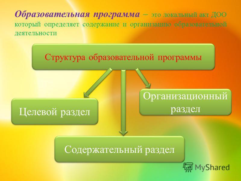Образовательная программа – это локальный акт ДОО который определяет содержание и организацию образовательной ддеятельности Структура образовательной программы Содержательный раздел Организационный раздел Целевой раздел