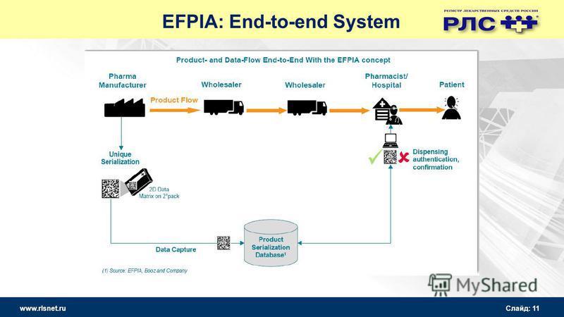 www.rlsnet.ru Слайд: 11 EFPIA: End-to-end System