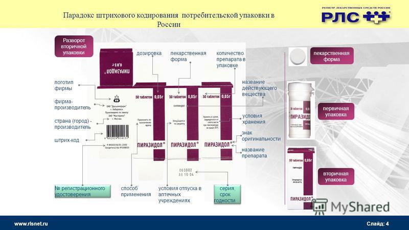 www.rlsnet.ru Слайд: 4 название действующего вещества дозировка количество препарата в упаковке название препарата условия хранения серия, срок годности серия, срок годности знак оригинальности условия отпуска в аптечных учреждениях способ применения