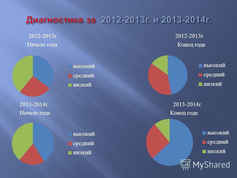 2012-2013 г 2012-2013 г Начало года Конец года 2013-2014 г. Начало года Конец года