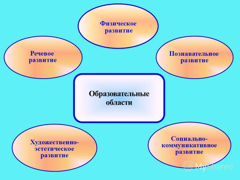 Познавательное развитие Художественно- эстетическое развитие Социально- коммуникативное развитие Образовательные области Речевое развитие Физическое развитие