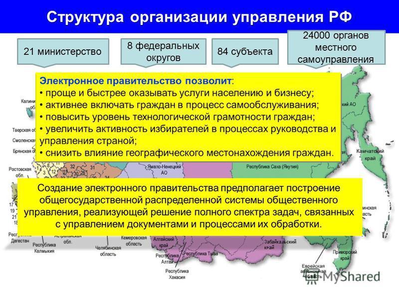 Структура организации управления РФ 84 субъекта 24000 органов местного самоуправления 8 федеральных округов 21 министерство