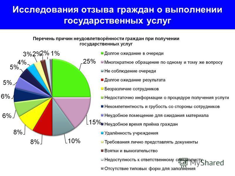 Исследования отзыва граждан о выполнении государственных услуг