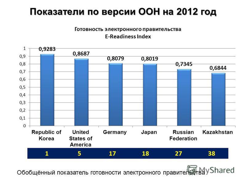 Показатели по версии ООН на 2012 год Обобщённый показатель готовности электронного правительства