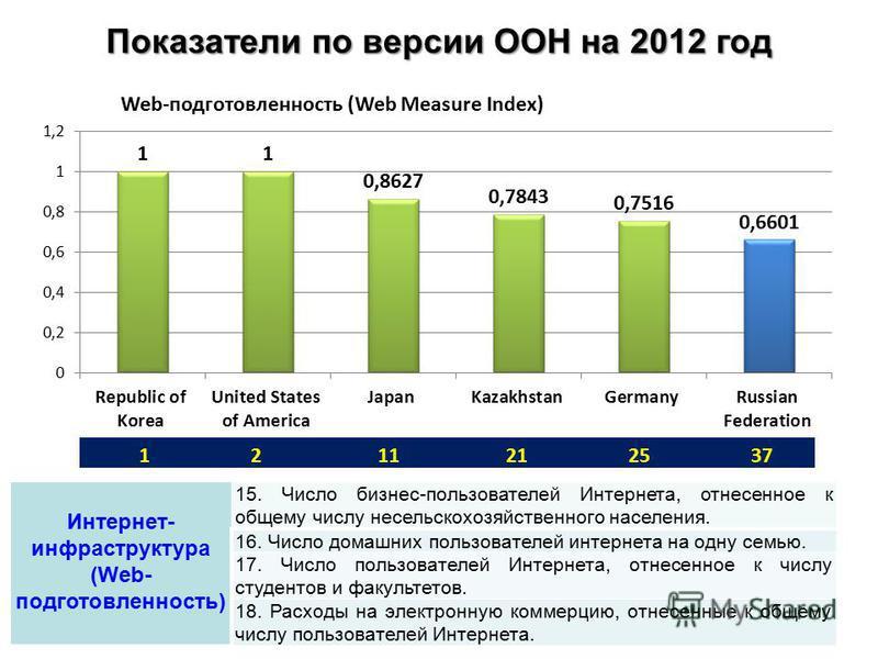 Показатели по версии ООН на 2012 год Интернет- инфраструктура (Web- подготовленность) 15. Число бизнес-пользователей Интернета, отнесенное к общему числу несельскохозяйственного населения. 16. Число домашних пользователей интернета на одну семью. 17.