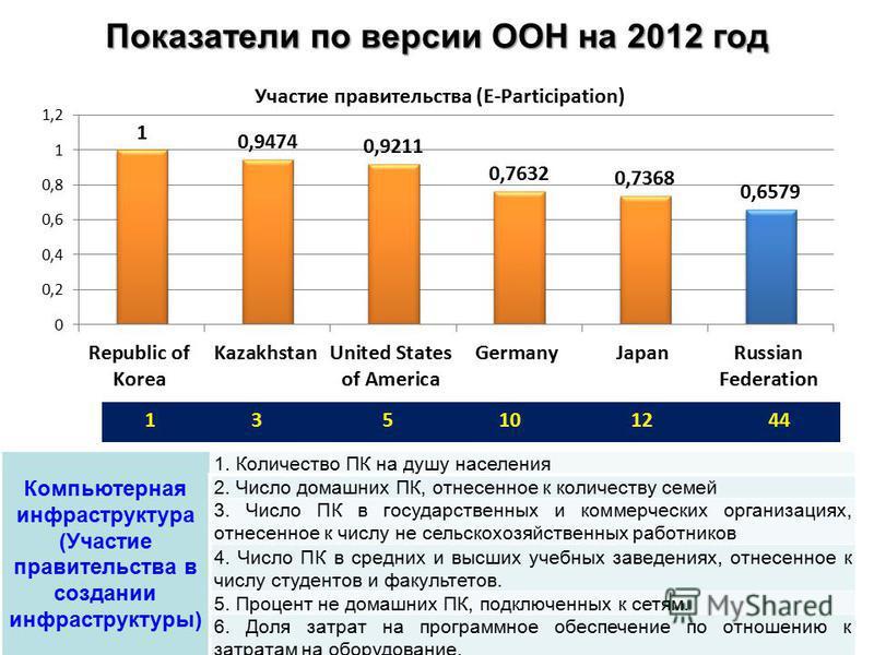 Показатели по версии ООН на 2012 год Компьютерная инфраструктура (Участие правительства в создании инфраструктуры) 1. Количество ПК на душу населения 2. Число домашних ПК, отнесенное к количеству семей 3. Число ПК в государственных и коммерческих орг